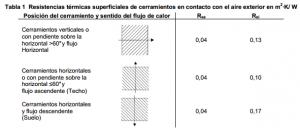 Resistencia térmica superficial en el CTE