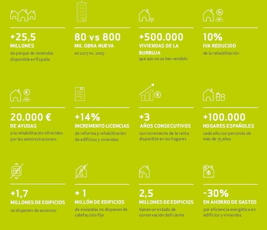El Sector de la Rehabilitación, en cifras